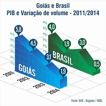 PIB – GOIÁS X BRASIL